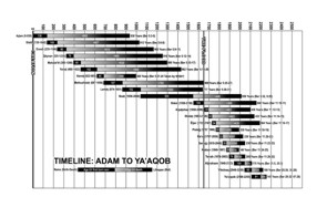 Timeline map